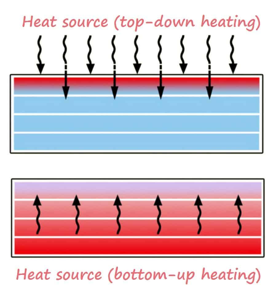 Wipe warmer heating direction