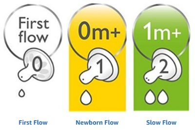 First Flow - Newborn Flow - Slow Flow