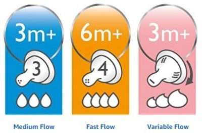 Medium Flow-Fast Flow-Variable Flow