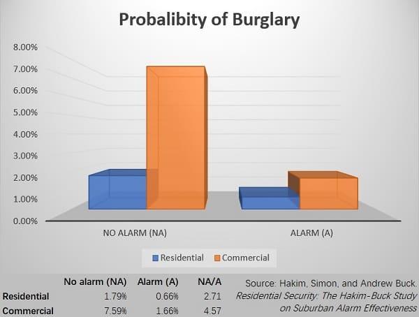 Probability-of-Burglary