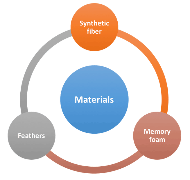 Material-and-filling
