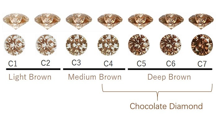 Chocolate Diamond scale