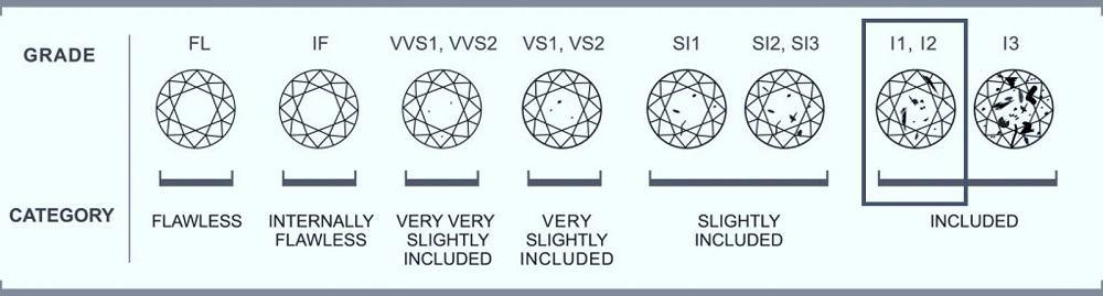 Diamond Accents Clarity Chart