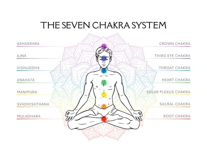 best chakra crystals the seven chakra system