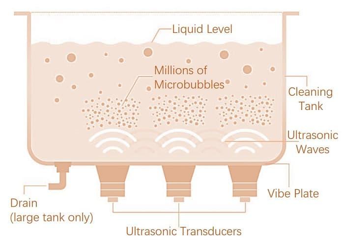 Ultrasonic Jewelry Cleaner working principle