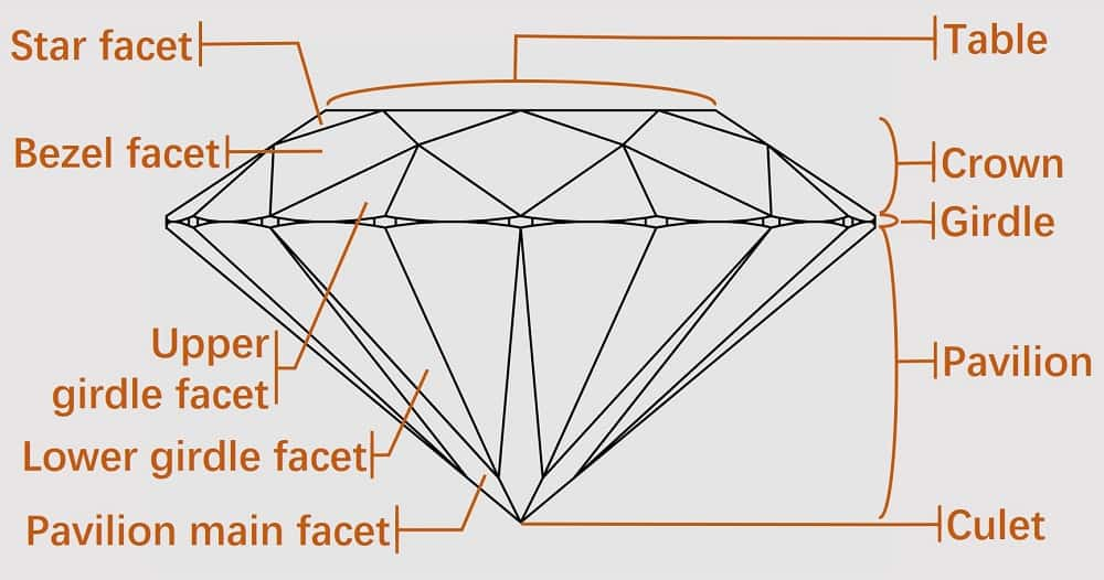 types of diamond cuts facets