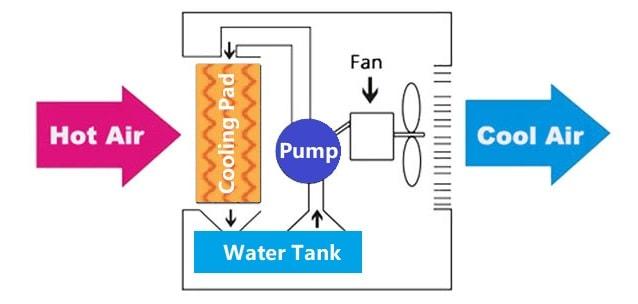 Best Evaporative Cooler cooling mechanism